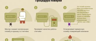 Правила поверки приборов учета в Подмосковье